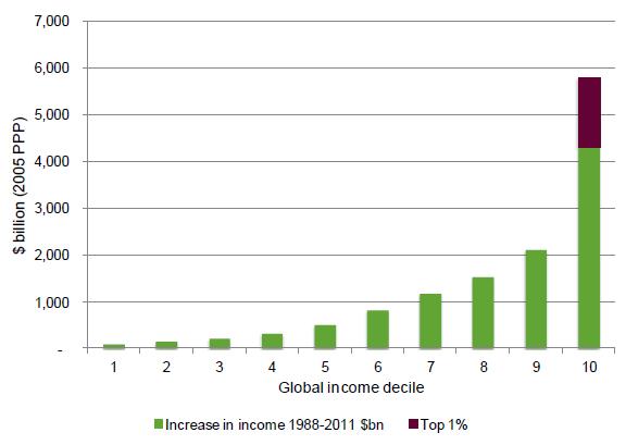 Oxfam-Daten zur Vermögensungleichheit